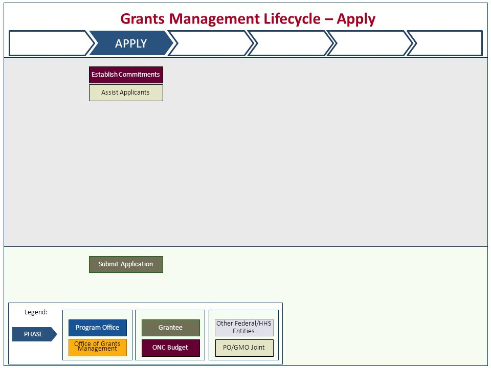 Grants Management Lifecycle – Apply