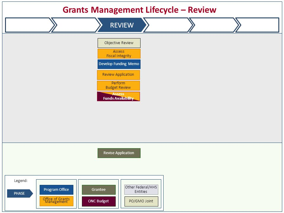 Grants Management Lifecycle – Review