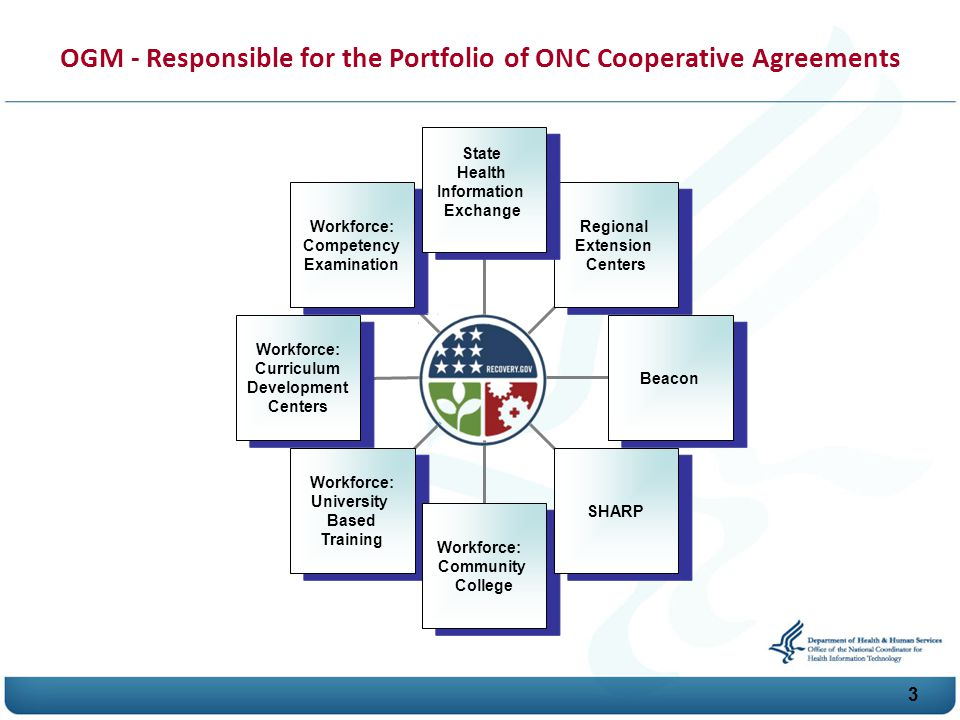 O G M - Responsible for the Portfolio of O N C Cooperative Agreements