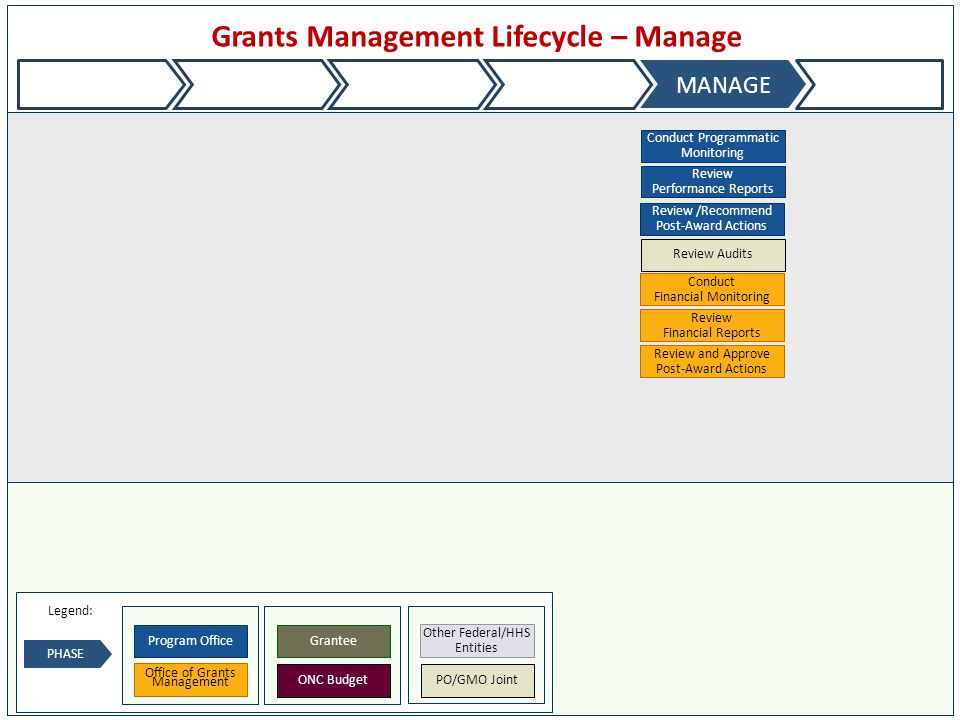 Grants Management Lifecycle – Manage