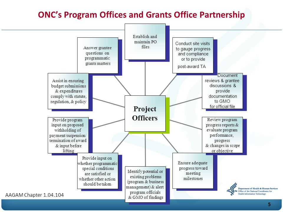 O N C's Program Offices and Grants Office Partnership