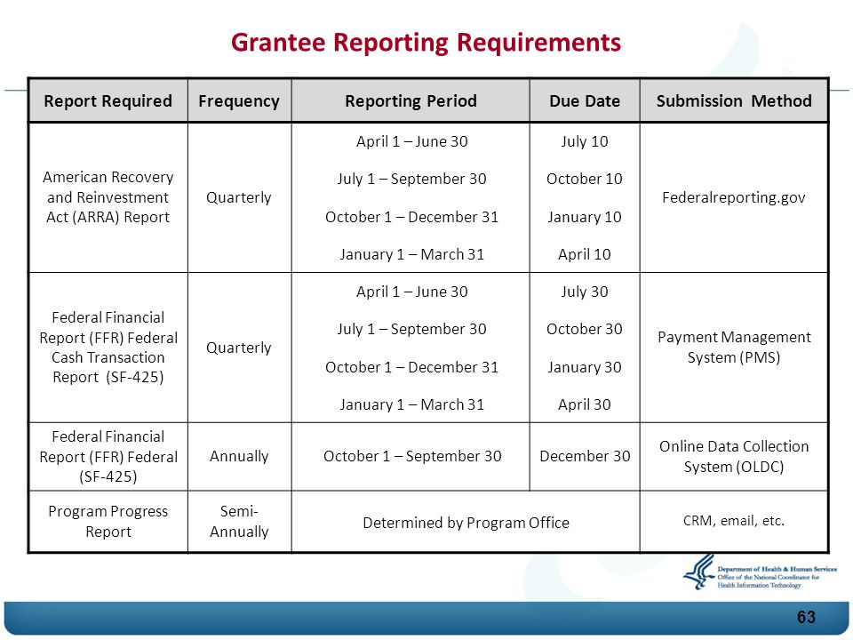 Grantee Reporting Requirements