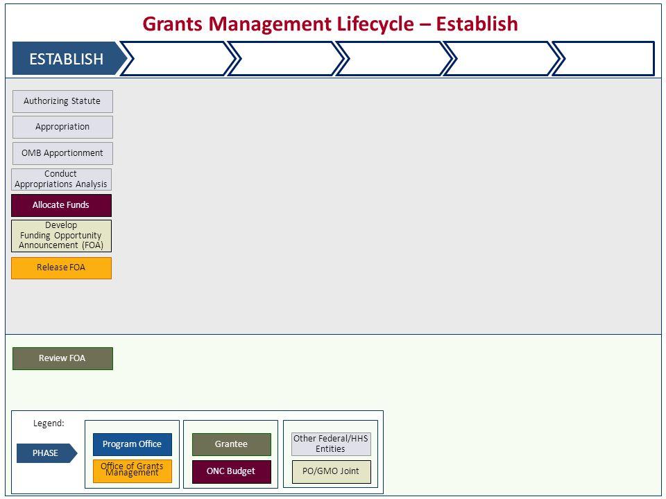 Grants Management Lifecycle – Establish