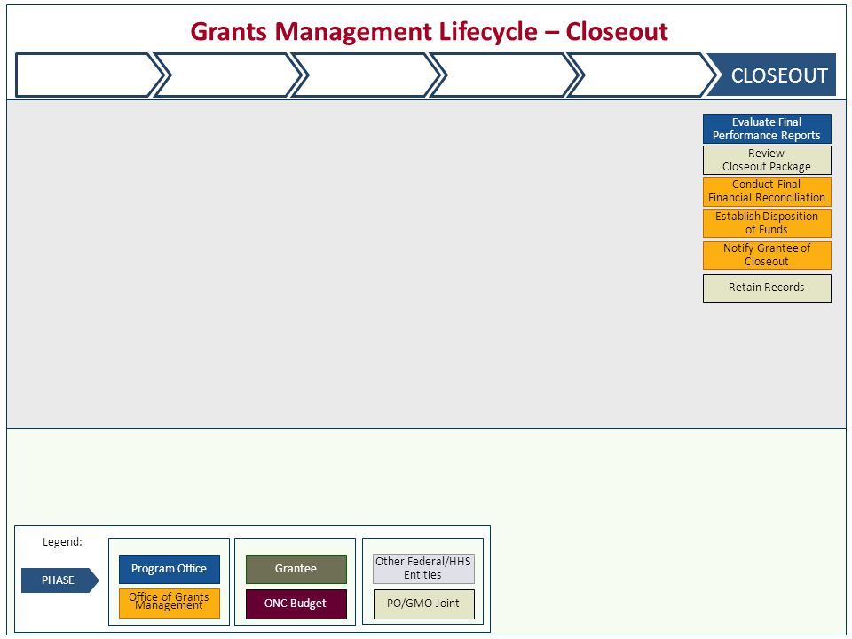 Grants Management Lifecycle – Closeout