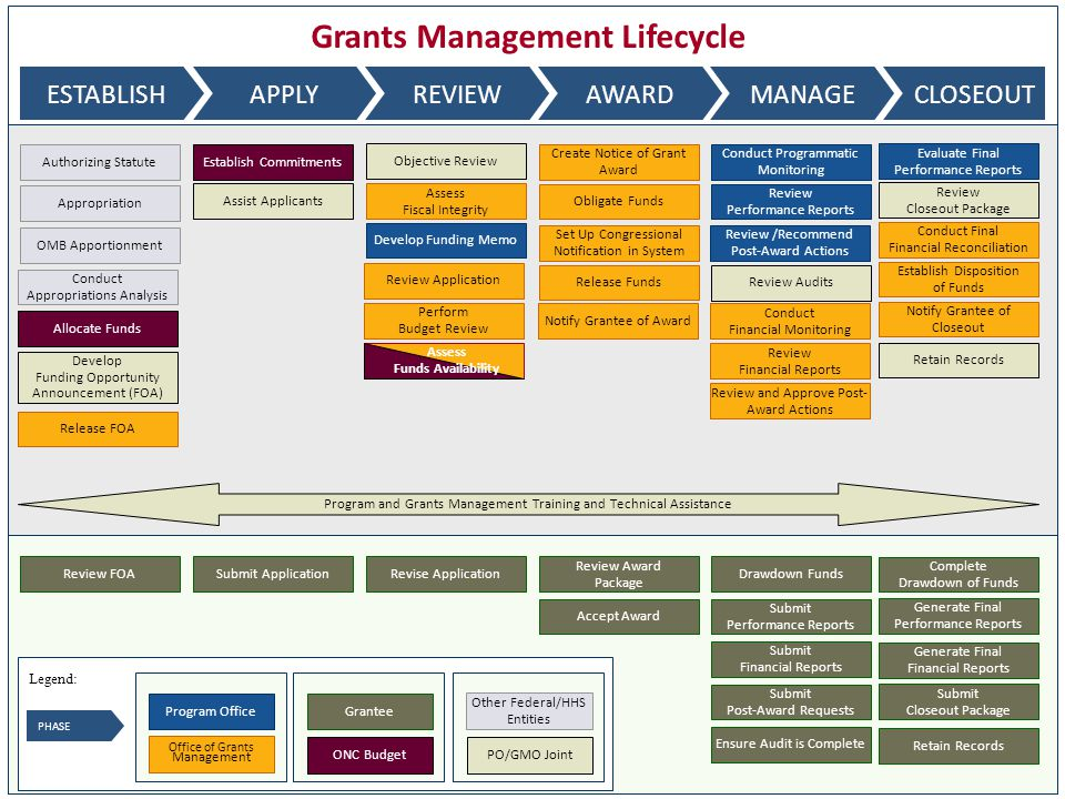 Grants Management Lifecycle