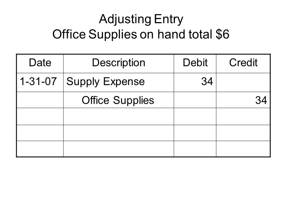 Adjusting Entry Office Supplies on hand total $6