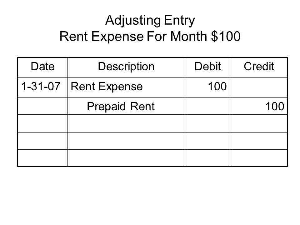 Adjusting Entry Rent Expense For Month $100