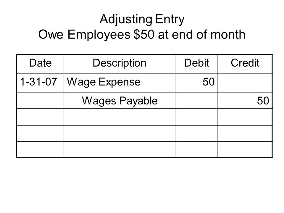 Adjusting Entry Owe Employees $50 at end of month