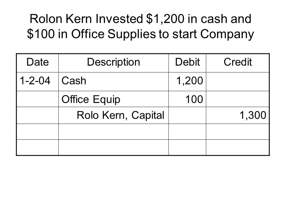Rolon Kern Invested $1,200 in cash and $100 in Office Supplies to start Company