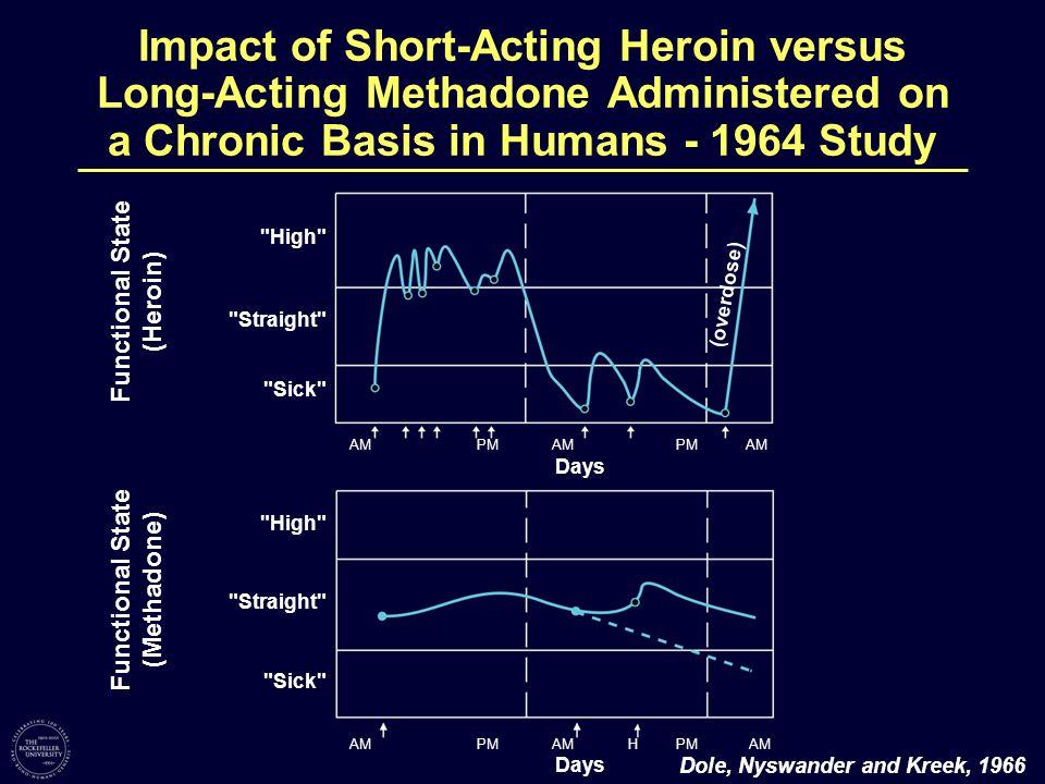 Functional State (Heroin) Functional State (Methadone)