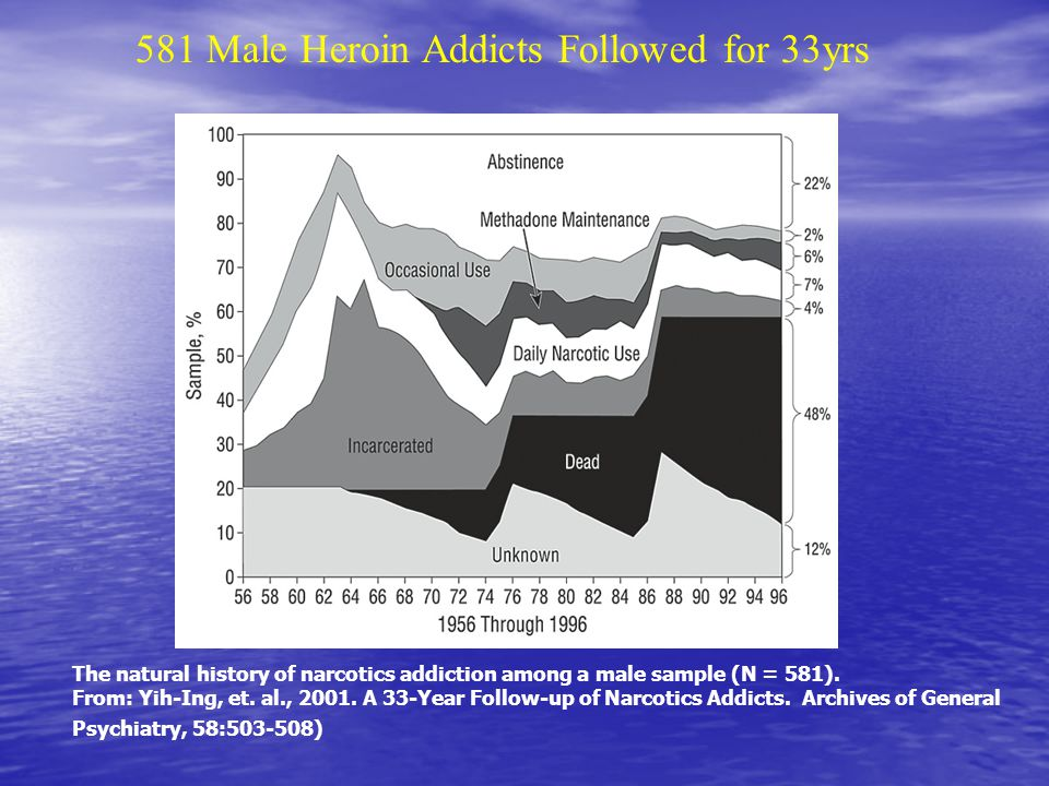 581 Male Heroin Addicts Followed for 33yrs