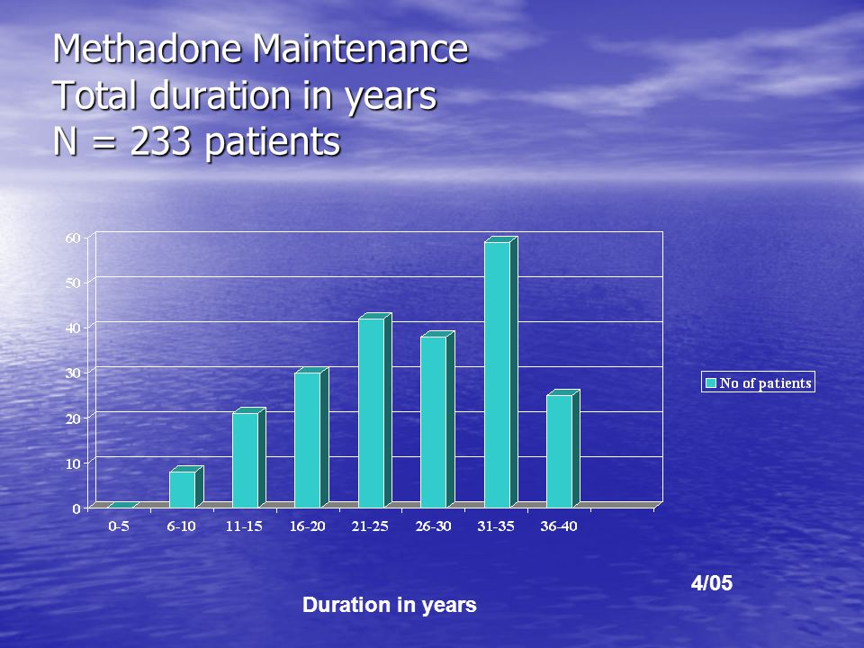 Methadone Maintenance Total duration in years N = 233 patients