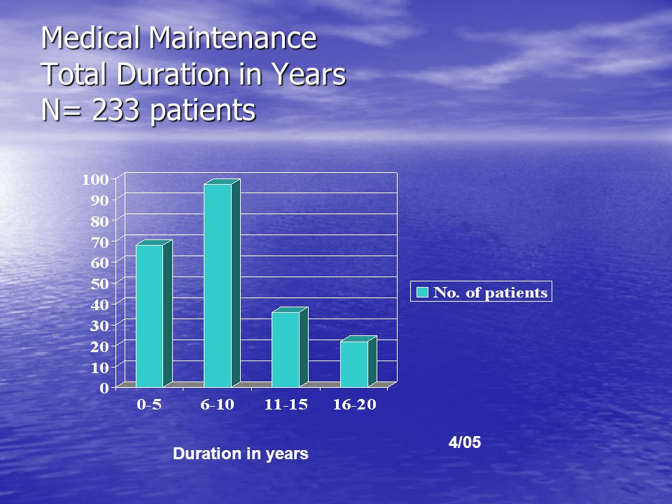 Medical Maintenance Total Duration in Years N= 233 patients