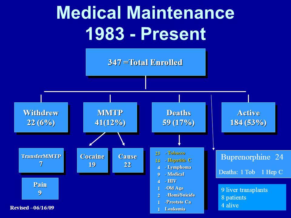 Medical Maintenance 1983 - Present