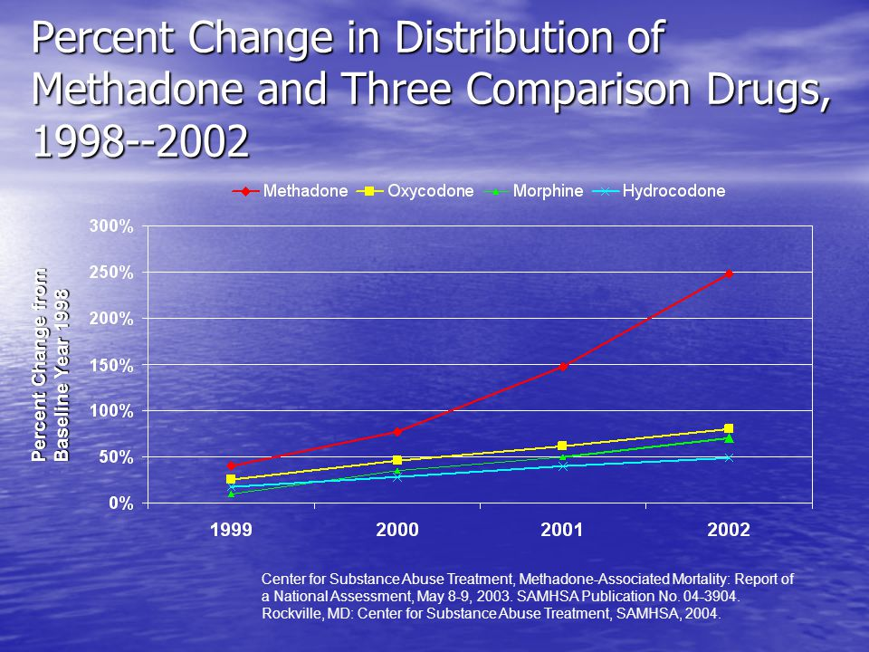 Percent Change in Distribution of Methadone and Three Comparison Drugs, 1998--2002
