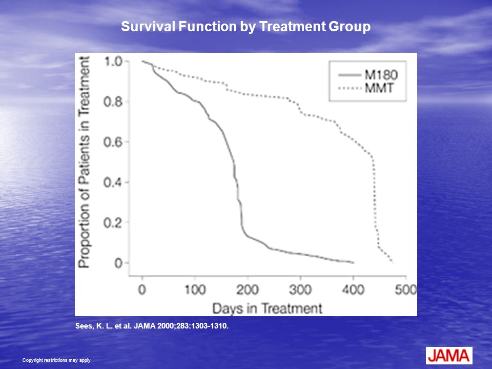 Survival Function by Treatment Group