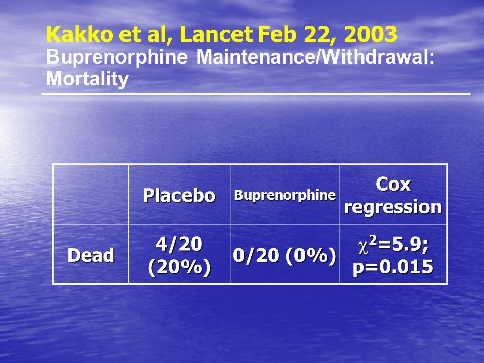 Kakko et al, Lancet Feb 22, 2003 Buprenorphine Maintenance/Withdrawal: Mortality. Placebo. Buprenorphine.