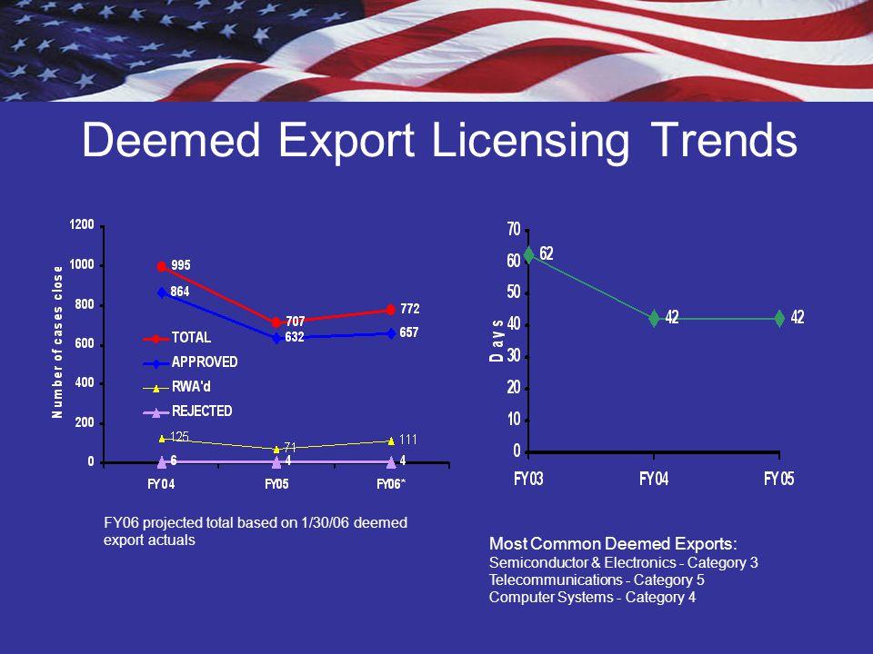Deemed Export Licensing Trends