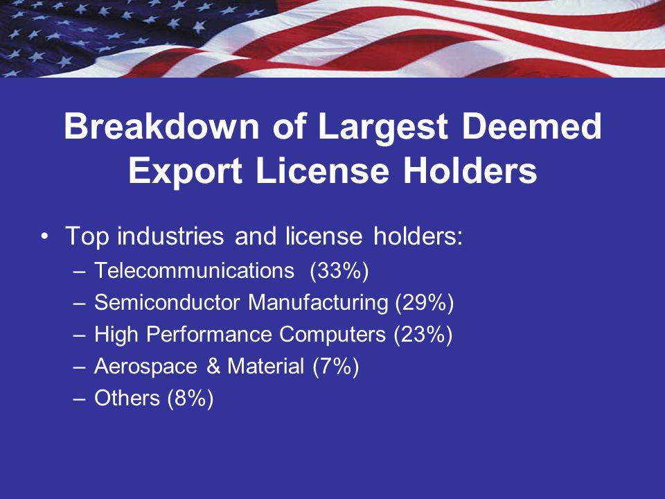 Breakdown of Largest Deemed Export License Holders