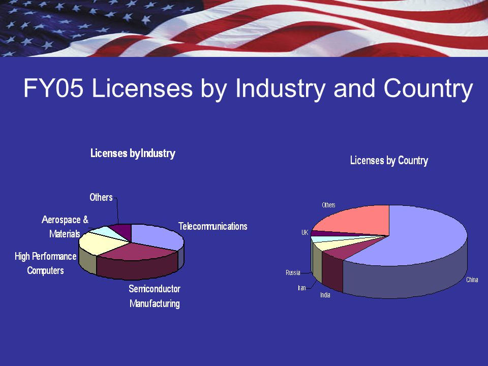 FY05 Licenses by Industry and Country