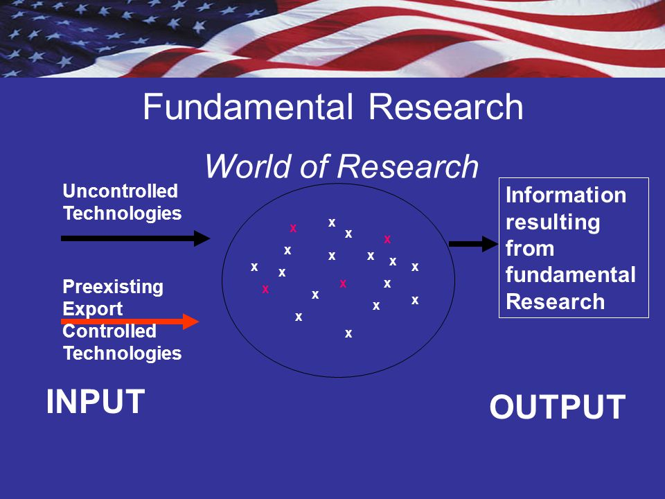 Fundamental Research World of Research INPUT OUTPUT
