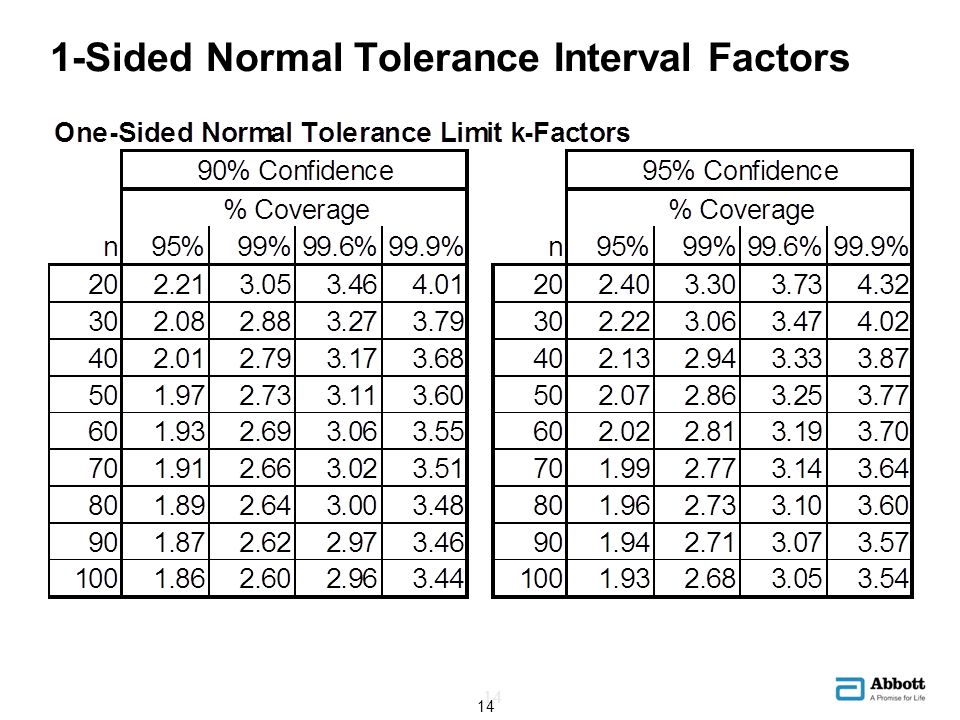 1-Sided Normal Tolerance Interval Factors