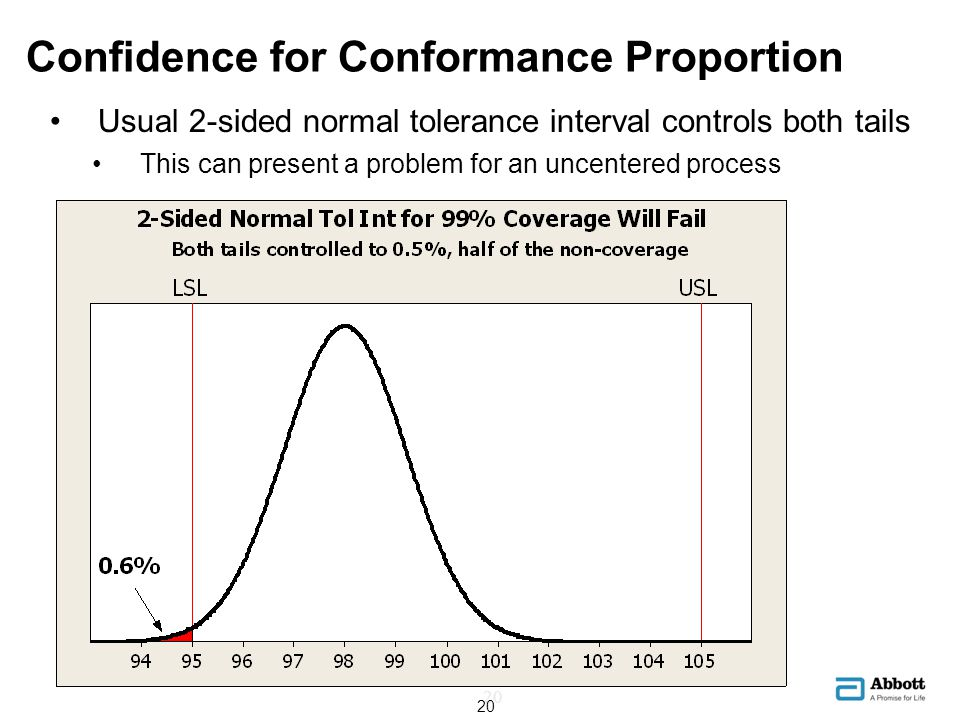 Confidence for Conformance Proportion