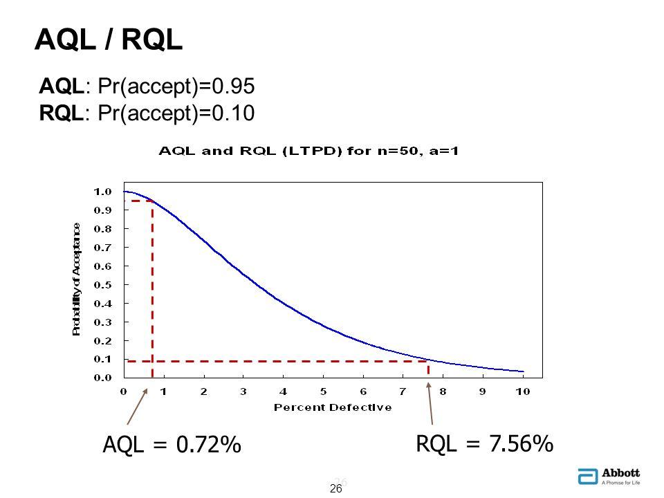 AQL / RQL AQL = 0.72% RQL = 7.56% AQL: Pr(accept)=0.95