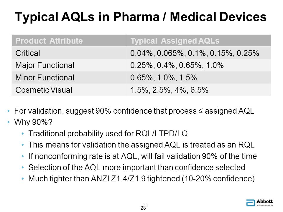 Typical AQLs in Pharma / Medical Devices