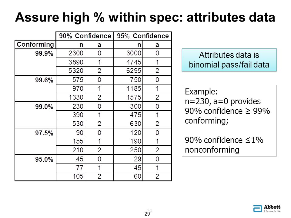 Assure high % within spec: attributes data