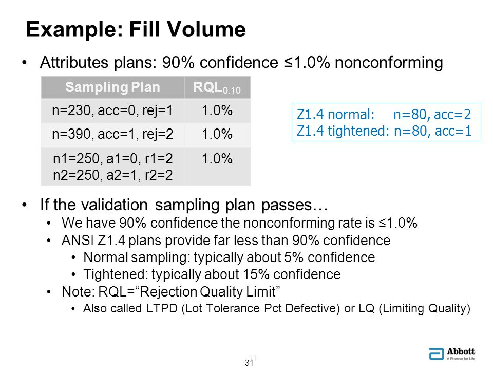 Example: Fill Volume Attributes plans: 90% confidence ≤1.0% nonconforming. If the validation sampling plan passes…