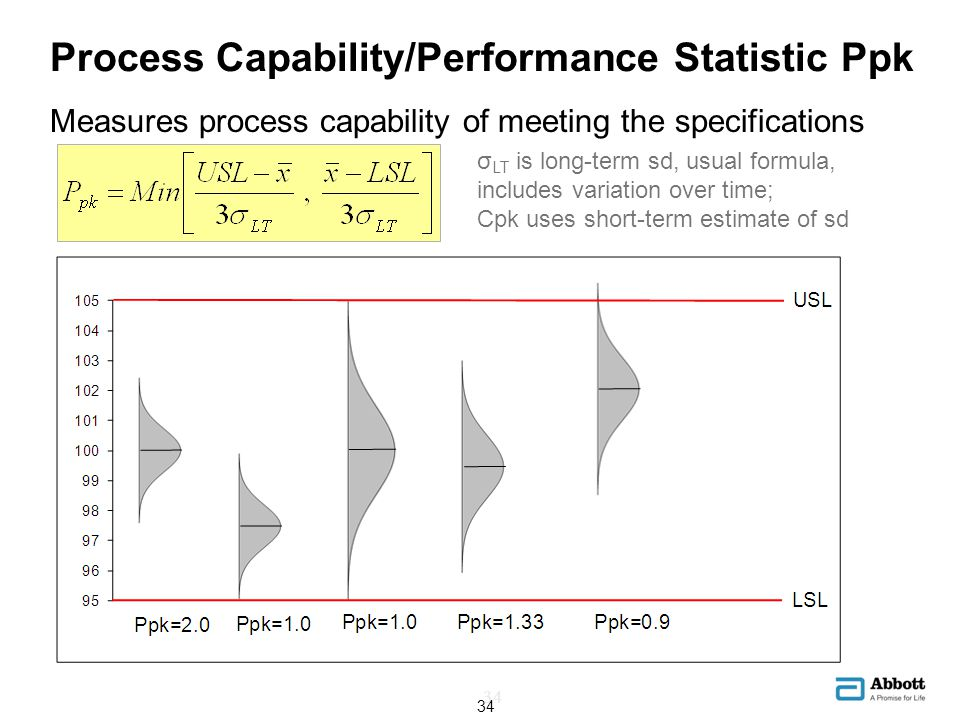 Process Capability/Performance Statistic Ppk