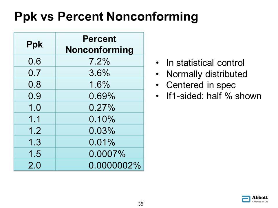 Ppk vs Percent Nonconforming