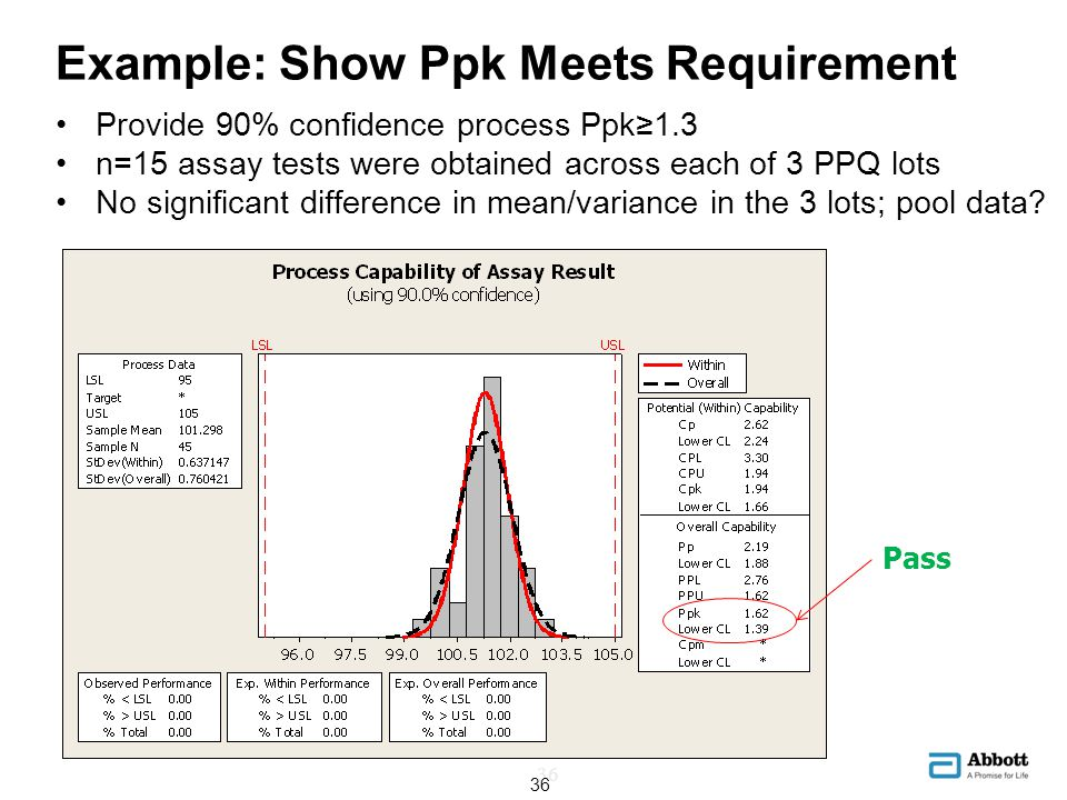 Example: Show Ppk Meets Requirement