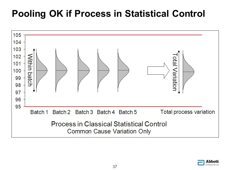 Pooling OK if Process in Statistical Control