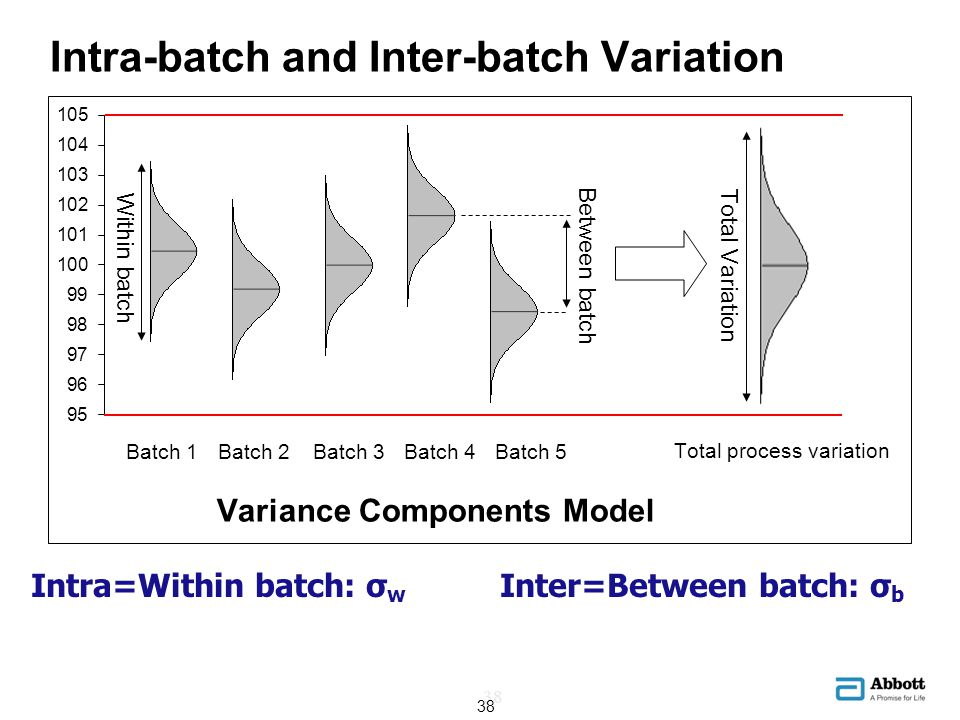 Intra-batch and Inter-batch Variation