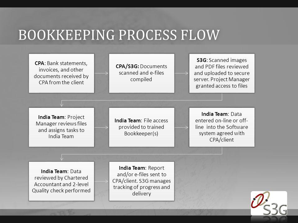 Bookkeeping process flow