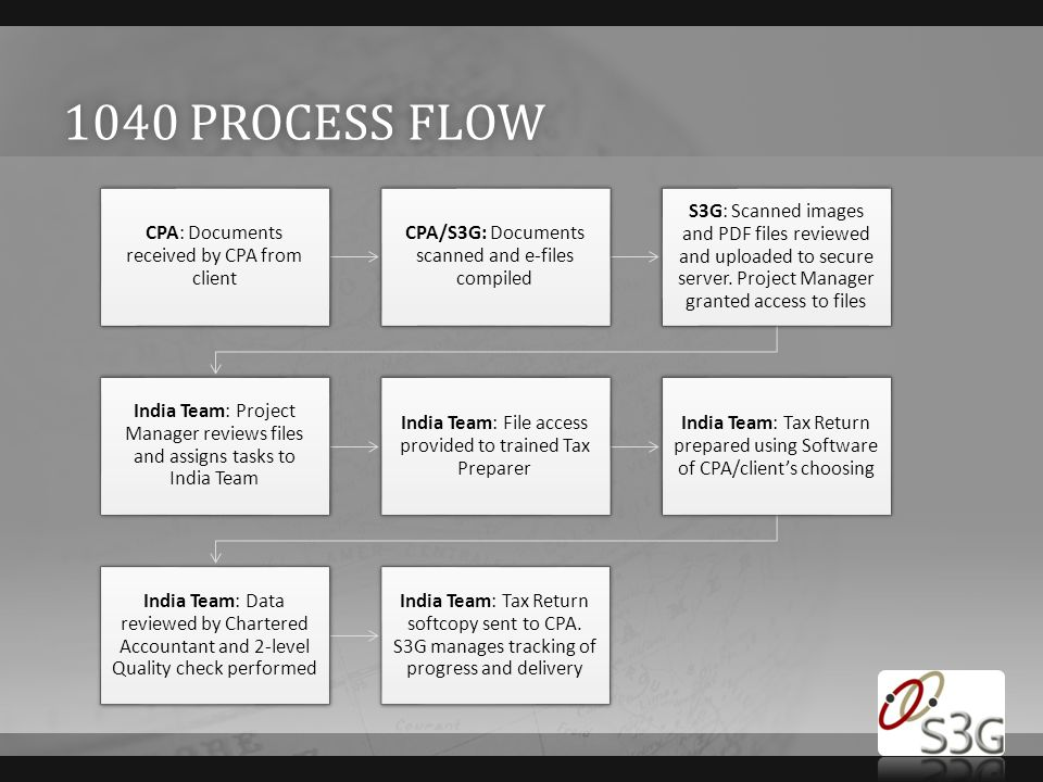 1040 process flow Insert a map of your country.