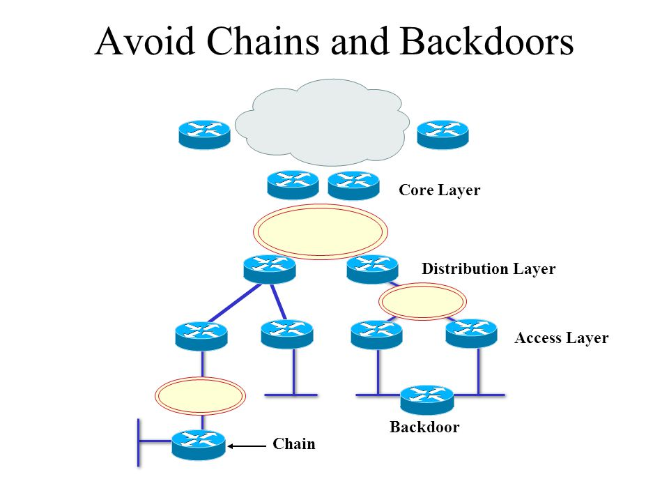 Avoid Chains and Backdoors