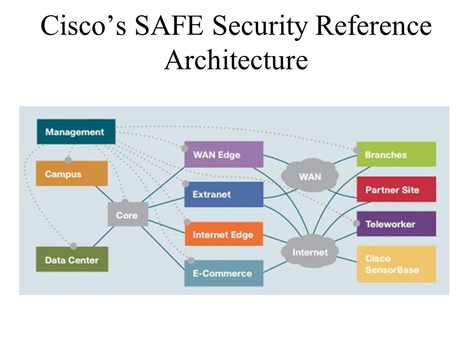 Cisco's SAFE Security Reference Architecture