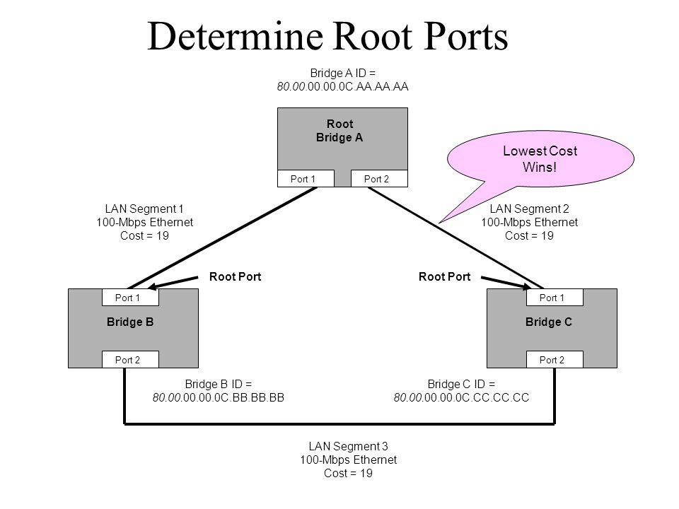 Determine Root Ports Lowest Cost Wins!