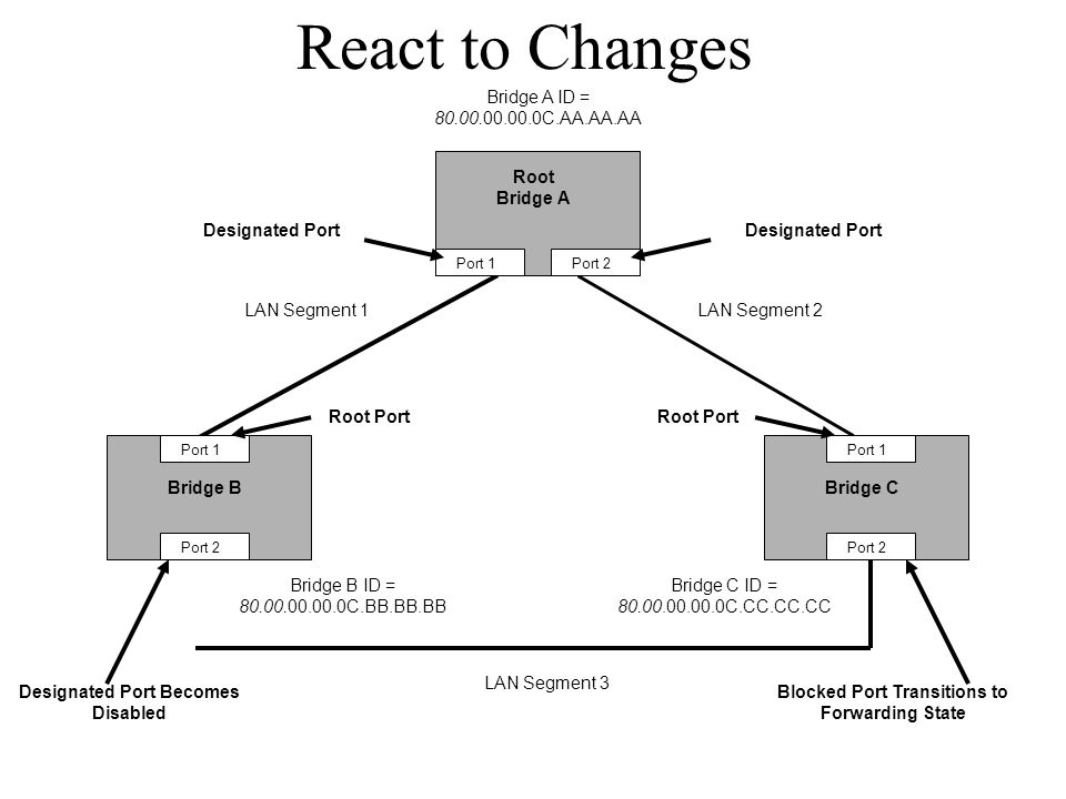 React to Changes Bridge A ID = C.AA.AA.AA Root Bridge A