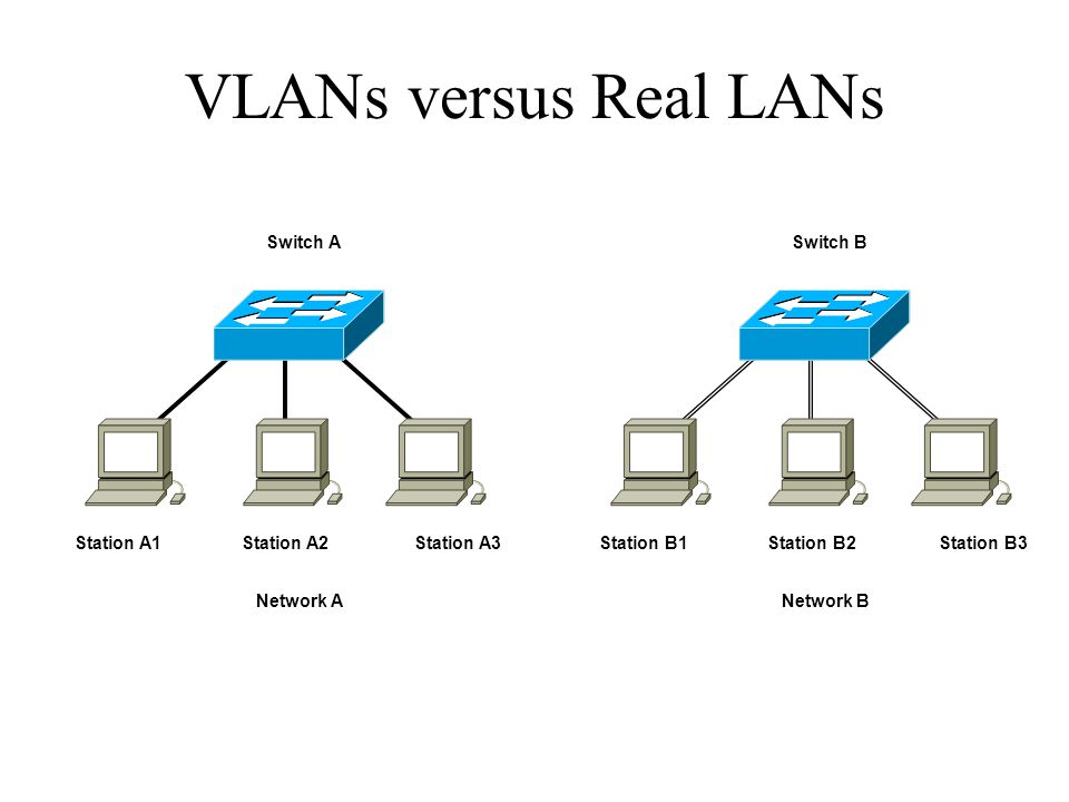 VLANs versus Real LANs Switch A Switch B