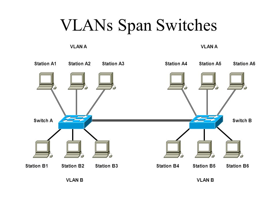 VLANs Span Switches Switch A Station B1 Station B2 Station B3 Switch B