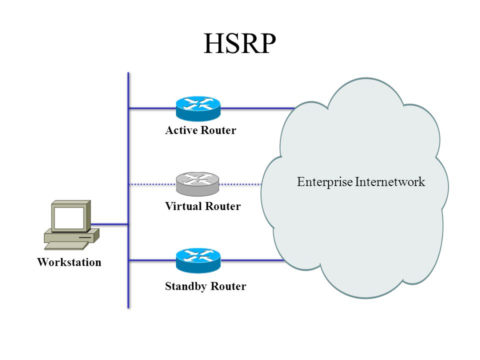 HSRP Enterprise Internetwork Active Router Virtual Router Workstation