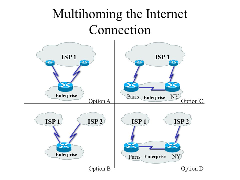Multihoming the Internet Connection