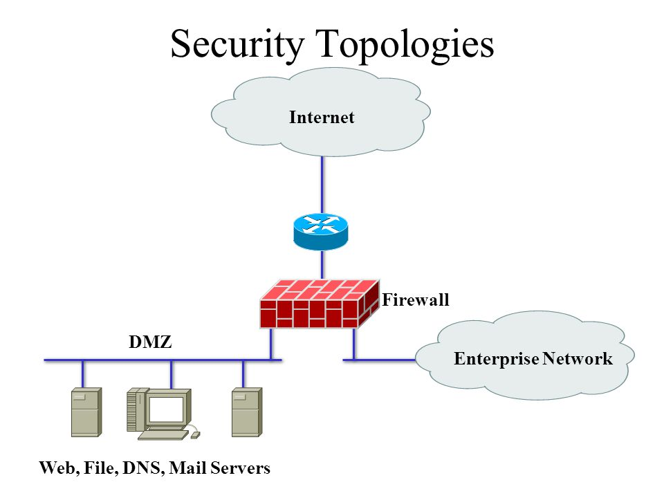 Security Topologies Internet Firewall DMZ Enterprise Network
