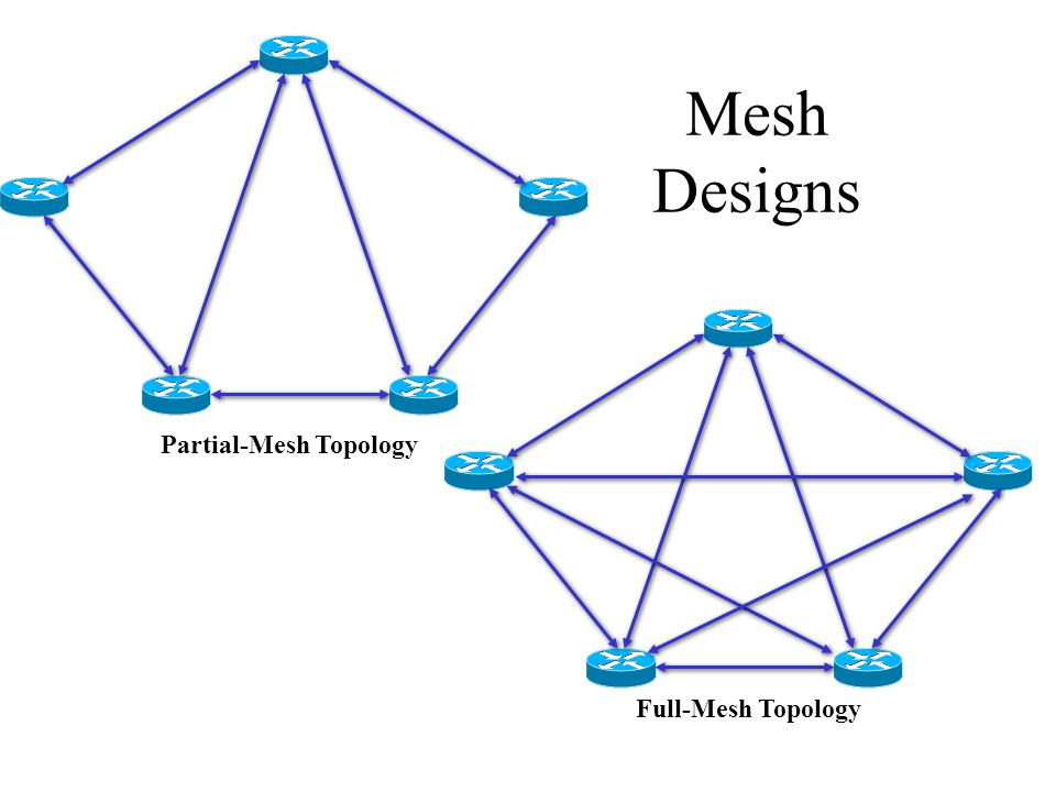 Mesh Designs Partial-Mesh Topology Full-Mesh Topology