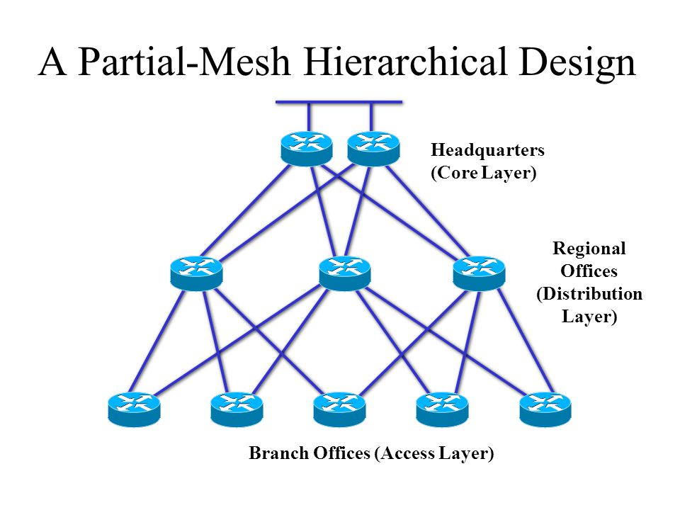 A Partial-Mesh Hierarchical Design