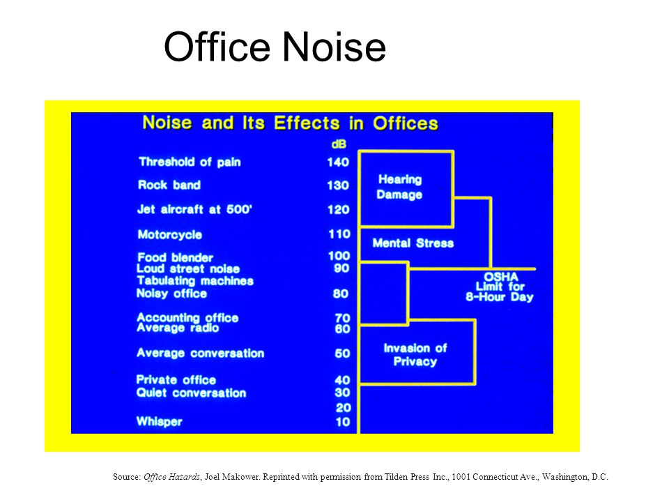Office Noise Source: Office Hazards, Joel Makower.
